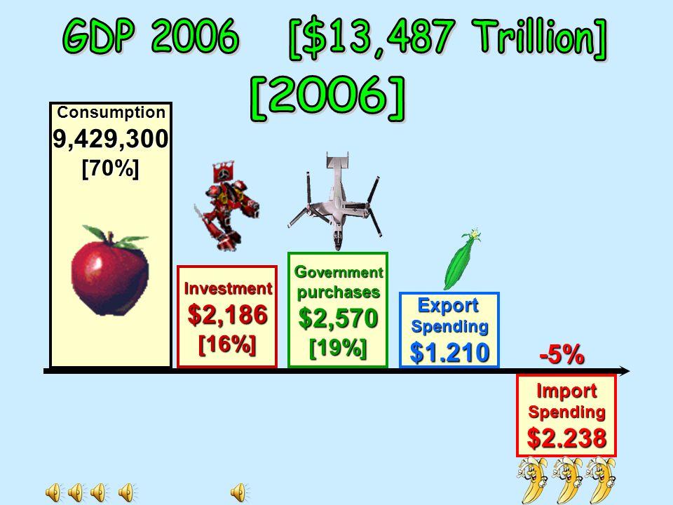 GDP 2006 [$13,487 Trillion] [2006] 9,429,300 $2,570 $2,186 $1.210 -5%